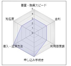 """肥後銀行「WEBカードローン」"""""""