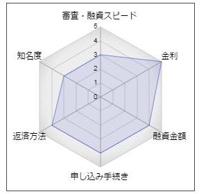 宮崎銀行フリーローン「ひまわりローン」