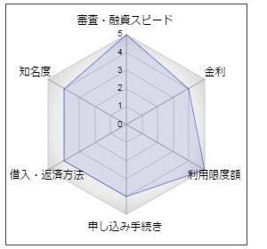 愛媛銀行「ひめぎんクイックカードローン」