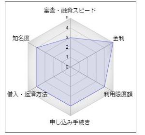 """広島銀行カードローン「マイライフプラス」"""""""