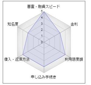 """北越銀行のカードローン「べんリーナ365」"""""""