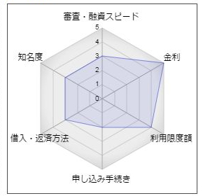 東日本銀行「ホームカードⅡ」