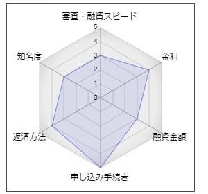 """豊和銀行フリーローン「ほうわレディースローン」"""""""