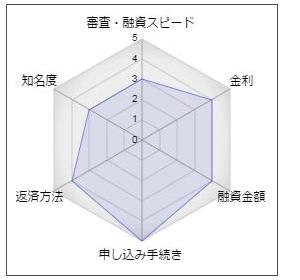 福島銀行のフリーローン「イーベ」