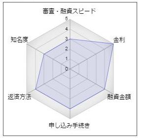 """飯塚信用金庫「いいしんよかローン」"""""""