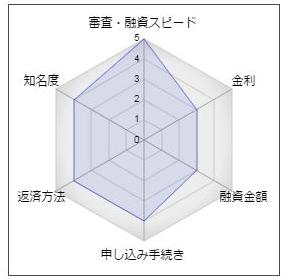 ジャパンネット銀行のフリーローン