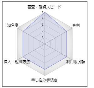 埼玉縣信用金庫カードローン「自由自彩」
