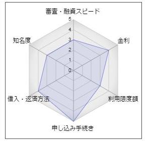 東京信用金庫のカードローン「JOY」