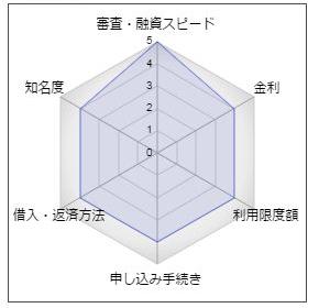 常陽銀行カードローン「キャッシュピット」