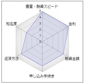 滋賀銀行の「しがぎんフリーローン・ジャストサポート」