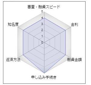 """鹿児島銀行フリーローン「スマートネクスト」"""""""
