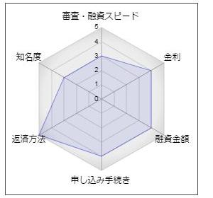 """沖縄海邦銀行「スーパーシンプルローン」"""""""