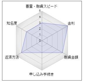 """神奈川銀行「かなぎんシニアスーパーローン」"""""""