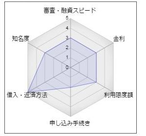 川之江信用金庫「かわしんカードローン」