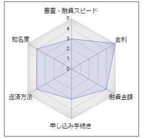 近畿大阪銀行のフリーローン