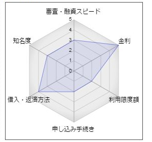 高崎信用金庫の女性専用カードローン「kirara」