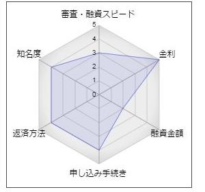"""武蔵野銀行の女性専用フリーローン「キラリエ」"""""""