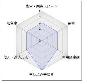 """桐生信用金庫カードローン「ミニポケットα」"""""""
