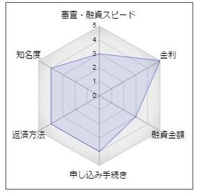 愛知銀行のフリーローン「きずき愛」