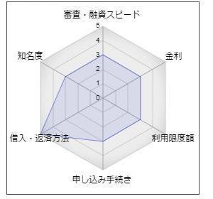 """小松川信用金庫「こましんカードローン」"""""""