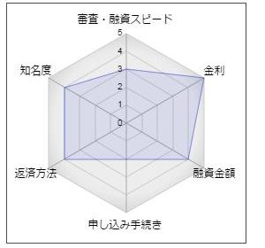 京都銀行の「京銀くらしのプランニングローン」