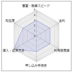 呉信用金庫「くれしんカードローン」