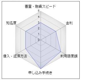 佐賀共栄銀行「スーパーカードローン」