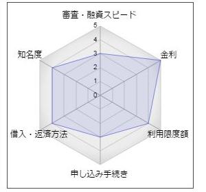 """京都銀行「カードローンW」"""""""