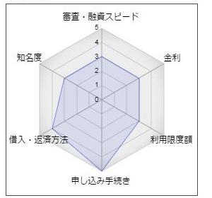 京都信用金庫「京信スーパーカードローン」