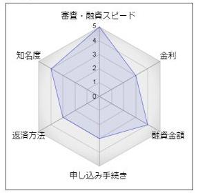 東日本銀行のフリーローン「Lハート」