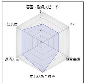 武蔵野銀行のフリーローン「まるごとパック」