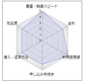 大垣共立銀行カードローン「ザ・マキシマム」