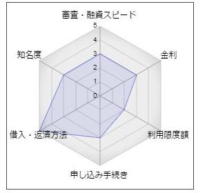 静岡銀行カードローン「ミープラス」の評価。審査・融資スピード:3、金利:3、利用限度額:2、申し込み手続き:3、借入・返済方法:5、知名度:3