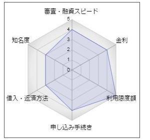 """みなと銀行のカードローン「Qポートネオ」"""""""