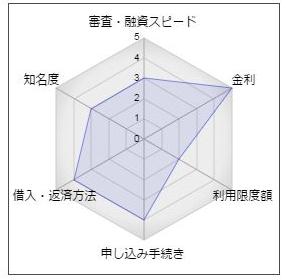 もみじ銀行「ミニカードローン」