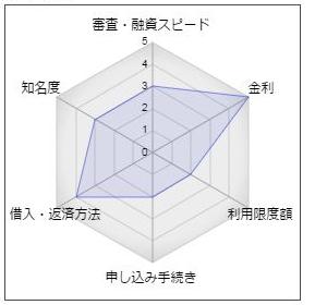 富士宮信用金庫「みやしんカードローン」
