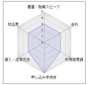"""もみじ銀行のカードローン「マイカードもみじ君」"""""""