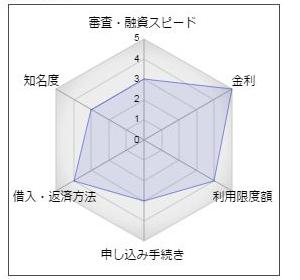 """もみじ銀行カードローン「マイカードプレミアム」"""""""