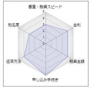 """高知銀行フリーローン「モアE-ne」"""""""