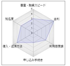 甲府信用金庫カードローン「モアクイック」