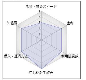 武蔵野銀行「むさしのスマートネクスト」