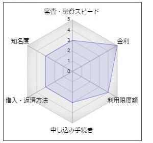 瀧野川信用金庫カードローン「My