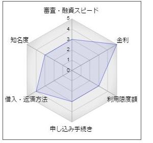 """三条信用金庫カードローン「マイ・ポッケ」"""""""