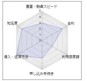 神奈川銀行カードローン「かなぎんマイポケット」