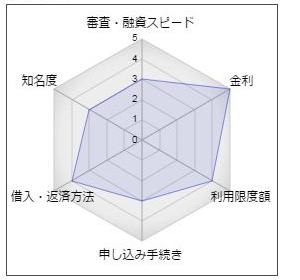 北九州銀行「マイカード・プレミアム」