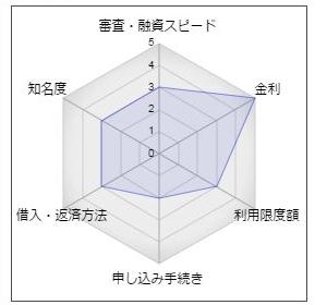 神奈川銀行カードローン「マイサポート」