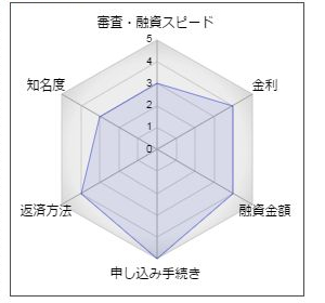 栃木銀行のフリーローン「熱血快答」