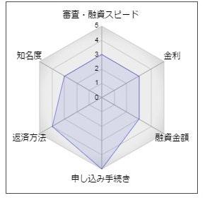 """栃木銀行フリーローン「熱血快答パート2」"""""""