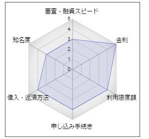 佐賀銀行のカードローン「Neoca」