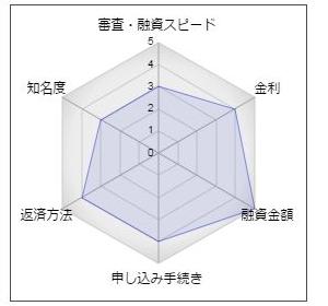 """東日本銀行「新型スピードローン」"""""""